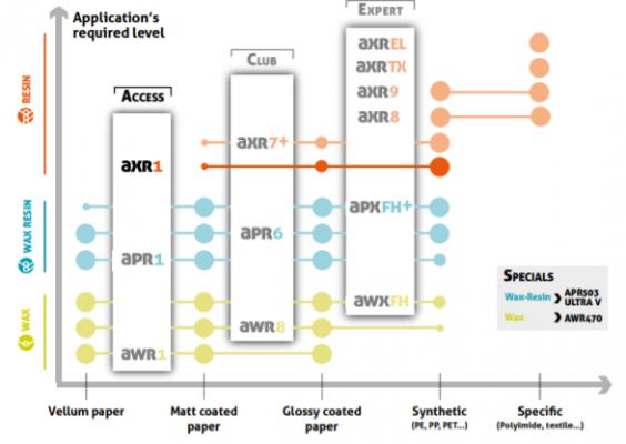 So sánh mực in mã vạch AXR 1 với các dòng mực in cùng hãng